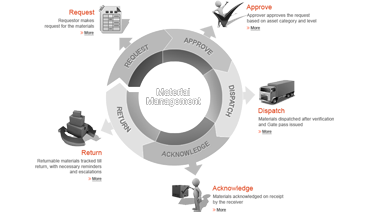 Material gatepass management process flow