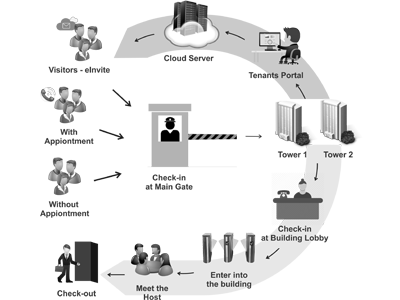 Touchpoint Multi-tenancy